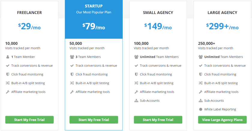 Improvely pricing