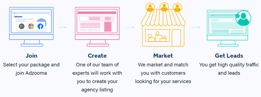 how it works marketplace